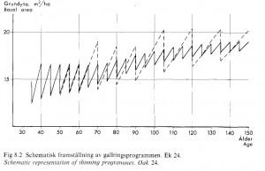 Gallringsprogram Carbonnier